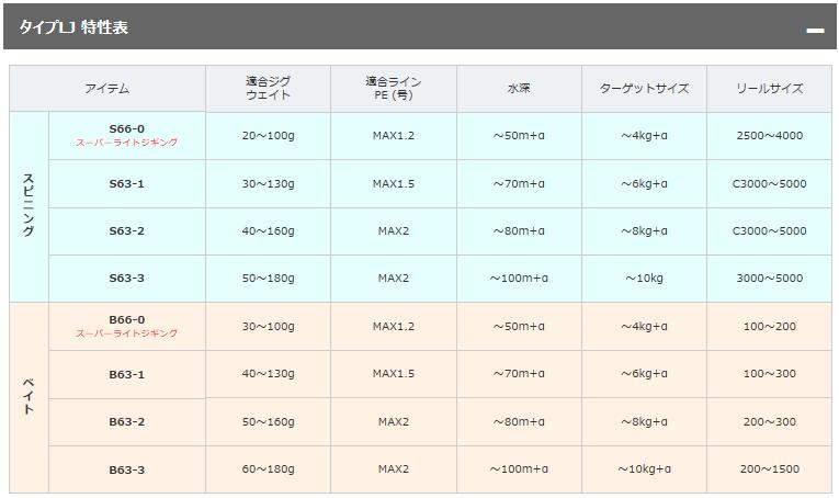 シマノ グラップラー(B631, 300/301HG)インプレ!ヒラマサファイト♪